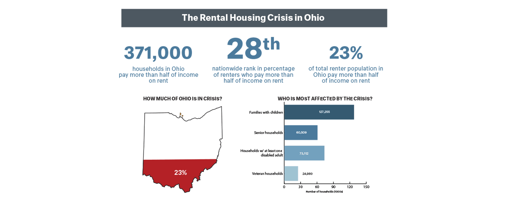 Affordable Housing Enables Moving to Opportunity